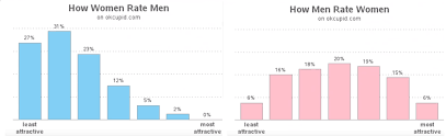 Why Online Dating Drives Men Crazy Media Vs Reality