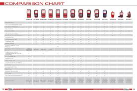 Cdn Comparison Chart 2017 Autolink Comparison Chart Autel Intelligent