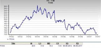 Is Twenty First Century Fox A Great Stock For Value