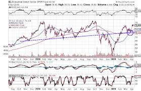 Xli Chart 3 Charts That Suggest Base Metals Are Headed Higher
