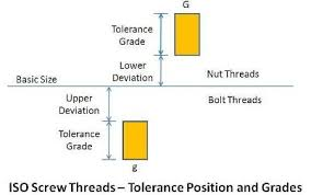 6h Thread Tolerance Chart Practical Maintenance Blog Archive Threads And Threaded