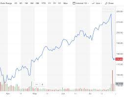 Tech Stocks Enter Uncertain Period As Growth Peaks