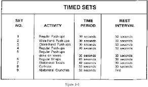 Military Workout Chart Fm 21 20 Chapter 3 Muscular Endurance And Strength 550