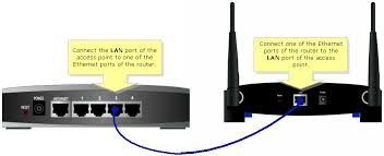 linksys official support connecting an access point a non note the image vary depending on the modem and router you re using