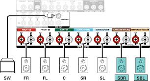 Branchement d'enceintes 7.1 canaux AVR-X2400H