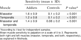 Muscle Sensitivity to Palpation | Download Table