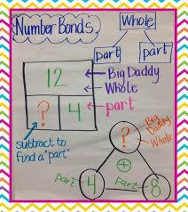Part Part Whole Chart Slide7 Copy Second Grade Math Math Anchor Charts First