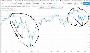 Triple M Charts Triple Top Market Pattern Currently Matching Oct Last Year