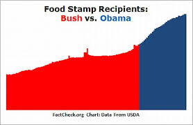 Food Stamp Chart Dishonest Fox Chart Food Stamps Edition Media Matters For