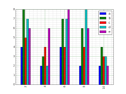 Simple Bar Chart Python Matplotlib Bar Chart Create Bar Plot From A Dataframe