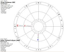 Some Astrology For Hurricane Dorian Democratic Underground