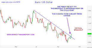 Why We Can Expect An Important Turn This Week In The Eur Usd
