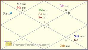 Powerfortunes Com Reveals The Royal Babys Horoscope