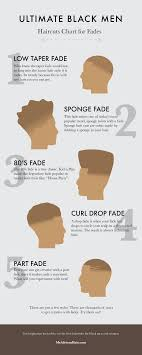 Fade Chart Ultimate Black Men Haircuts Chart For Fades