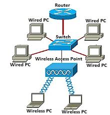 set up a wireless network using a wirel cisco support community home network diagram with switch and router at Wired And Wireless Network Diagram