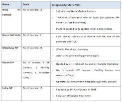 Ivf Chart Ivf High Potential Baby Making Business In India Aurum