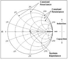 Impedance Matching And The Smith Chart Part 2