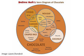 Pumpkin Venn Diagram The Tasty Truth About Those Treats Bedtime Math Daily Math