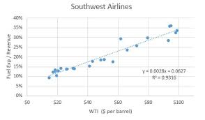 Southwest Airlines Intrinsically Cheap But Is Now The Time