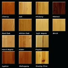 types of timber for furniture. Modren Furniture Types Of Timber For Furniture Finishes Wood  Identification Guide  Throughout