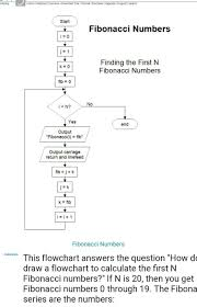 Series Flow Chart Draw A Flowchart To Find The Fibonacci Series Till Term 1000