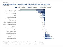 How To Read Poverty Guidelines Chart Census Poverty Estimates Safety Net Lifted 47 Million From