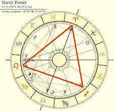 Learn To Interpret Your Astrological Birth Chart Space