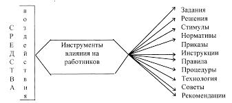 Механизм управления методы и средства воздействия Лекция  Покажем в качестве примера используемые в процессе управления средства воздействия инструменты влияния субъекта на управляемый объект рис 9 1 1