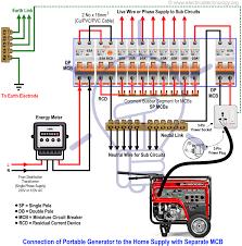 portable generator connection diagrams wiring diagram sample how to connect a portable generator to the home supply 4 methods portable generator wiring diagram portable generator connection diagrams
