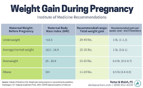 Maternal Obesity And Birth Injury Birth Injury Attorneys