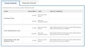 United Mileage Award Chart 17 Best Ways To Redeem United Mileageplus Miles For Max