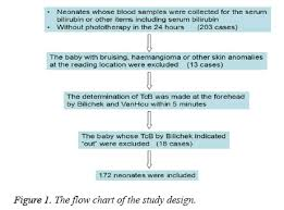 Transcutaneous Bilirubin Level Chart Evaluation Of The Bilichek Transcutaneous Bilirubinometer In