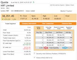 Nse India Nifty Chart The Nifty Futures Varsity By Zerodha