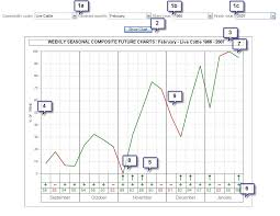 Seasonal Trader How It Works Season Trading With Host