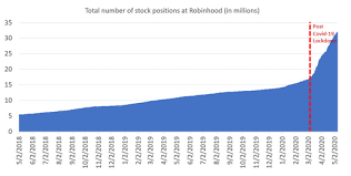 Call it the robinhood effect. as my colleague chris markoch accurately points out, the notorious trading app robinhood, beloved by gen z and millennials galore. Bubble Bubble Toil And Trouble Seeking Alpha