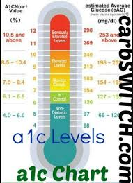 A1c 5 7 Average Blood Sugar Chart Understanding Diabetes Testing How I Manage My Diabetes