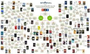 Sci Fi Chart Click To Embiggen Flow Chart Of Nprs Top 100 Sci Fi And