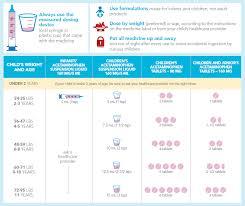 15 Veracious Infant Medicine Chart