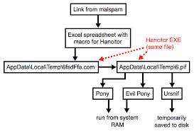 Malware Traffic Analysis Net 2019 01 16 Hancitor Malspam