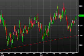 Us Dollar Keeps The Momentum Going