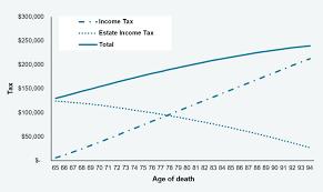 Rrif Minimum Payment Chart Rrsps Rrifs Death And Taxes Pwl Capital