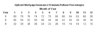Fha Upfront Mip Refund Chart 2019 Mip Refund Chart For Fha Refinances Fha Streamline Refinance