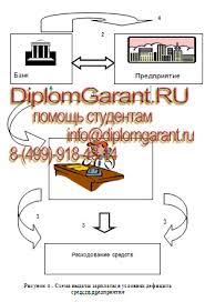 Финансы и кредит в МФЮА Дипломные проекты на заказ приложения к диплому Финансы и кредит МФЮА