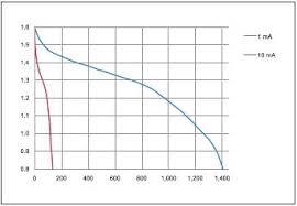 MN2400 Size:<b>AAA</b> (<b>LR03</b>)
