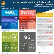 ยอด 'โควิด-19' วันนี้ ไทยพบผู้ติดเชื้อเพิ่ม 96 ราย สะสม 29,127 ราย