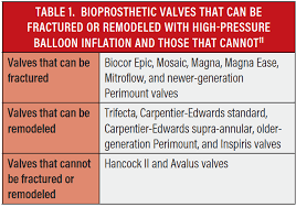 Circulation Chart For Fracture Cardiac Interventions Today Bioprosthetic Valve Fracture
