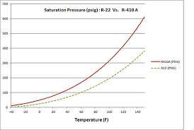 Judicious 410a Pressures Chart Refrigerant Temperature And