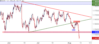 Us Dollar To Yearly Highs As Eur Usd Breaks Down On