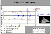 Ultrasonic Beam Spread Charts Ultrasonic Beam Spread Charts Choosing An Ultrasonic