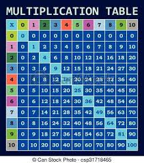 Multiplication Table Template For Students.